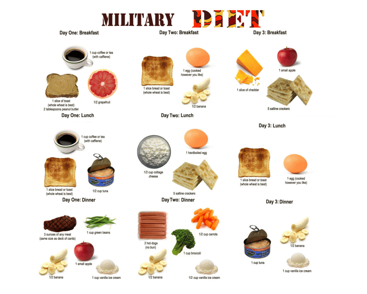 3-day meal plan for military diet