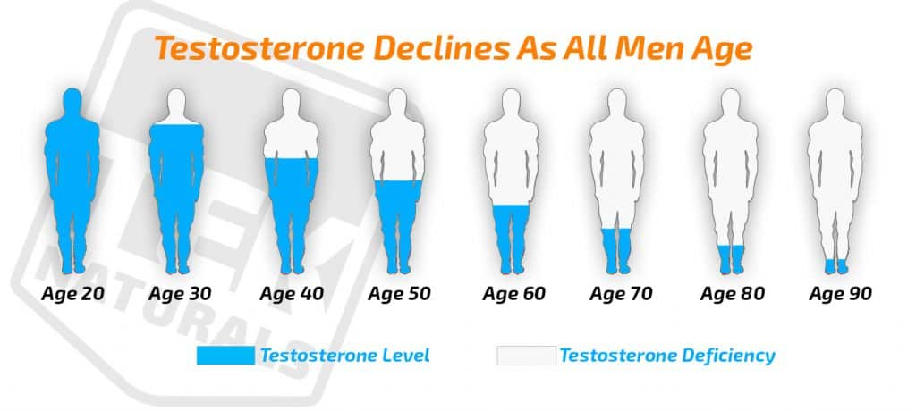 decline in testosterone levels as men age